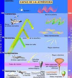 Capas De La Atmosfera Terrestre Capas De La Tierra Atmosfera Terrestre Ciencias De La Naturaleza