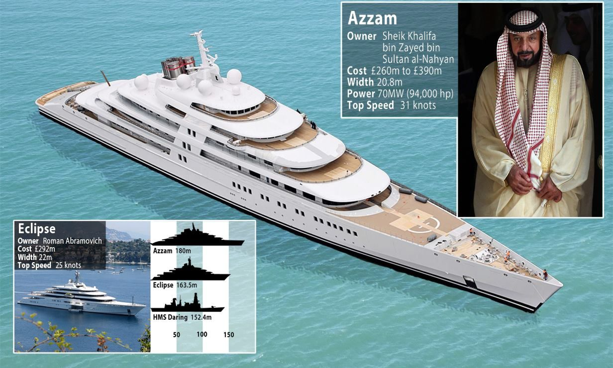 Feeling Blue Roman Abramovich Eclipsed In World S Biggest Yacht