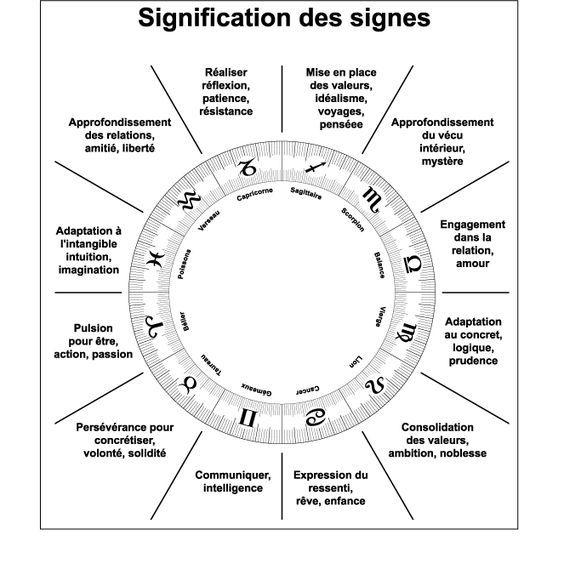 Pour Tester Vos Connaissances En Astrologie Astrologie Signe Astrologique Signs