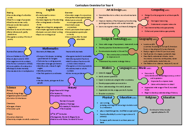 Curriculum Assessment Resources National Curriculum