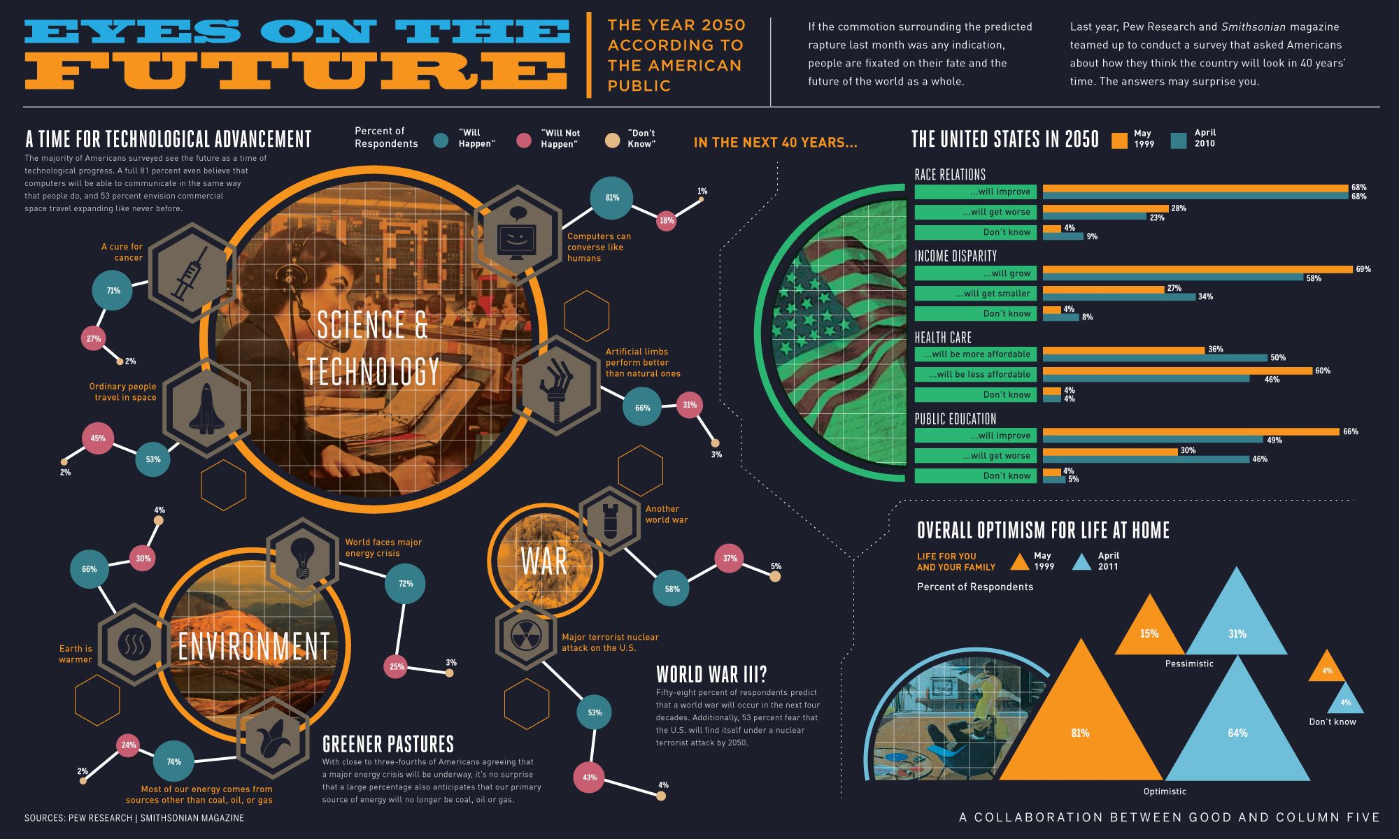 Public Forecasts Of The World In 2050 Infographic Infographic
