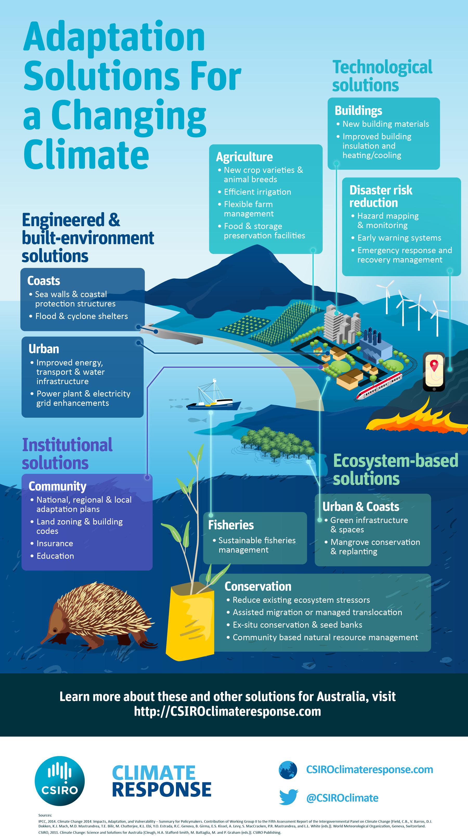 Csiro Climate Adaption Infographic2