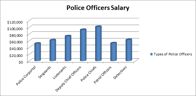 Pin by Aka Empire on How Much Do We Make | Police officer