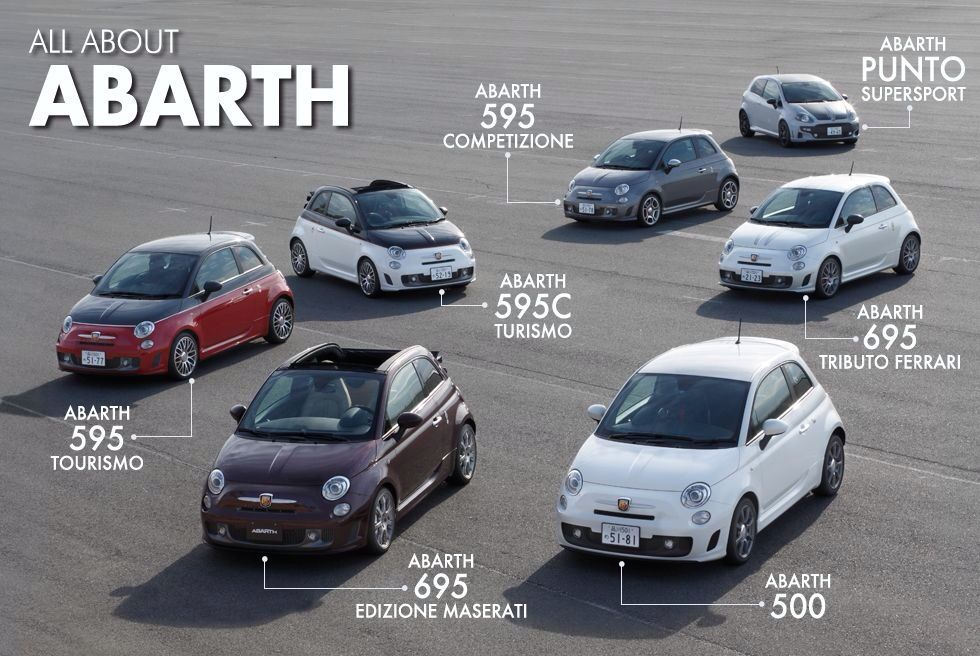 All About Abarth Abarth New Fiat Fiat 500 Fiat