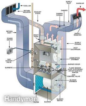 Fall Furnace Maintenance Guide Heating Repair Furnace Repair Furnace Troubleshooting