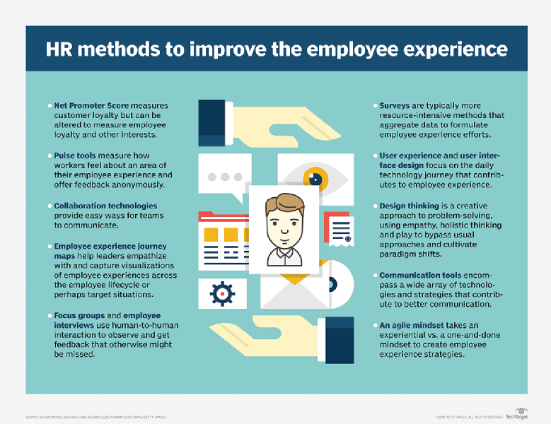 Ways To Improve Employee Experience Employee Engagement Infographic Employee Engagement Job Search Tips