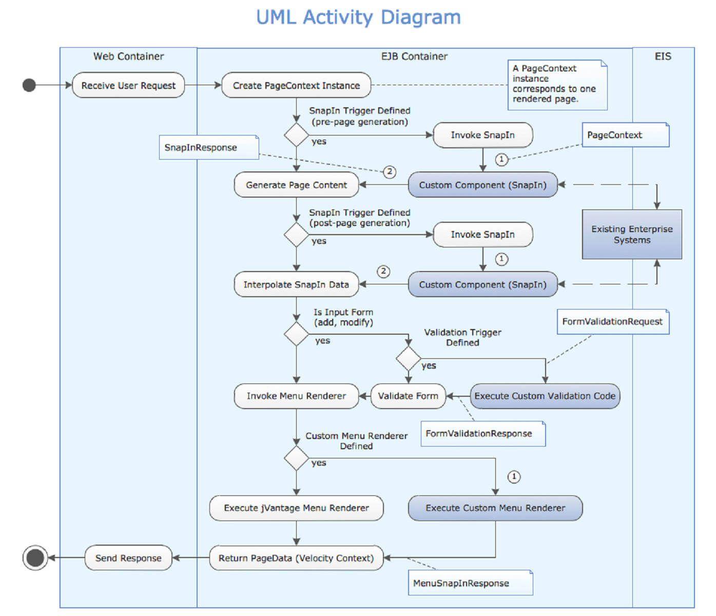 45 Clever Uml Diagram Software Free Ideas | Activity diagram
