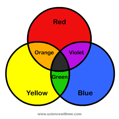 What Colors Make Red