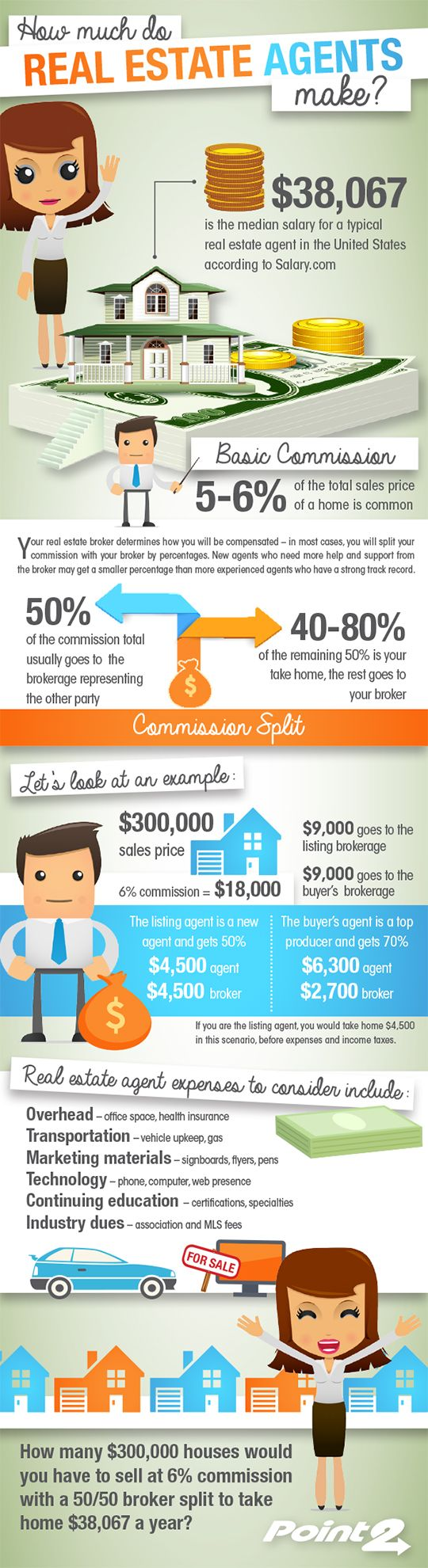 How Much Do Real Estate Agents Make Real Estate Infographic Real Estate Advice Real Estate Agent