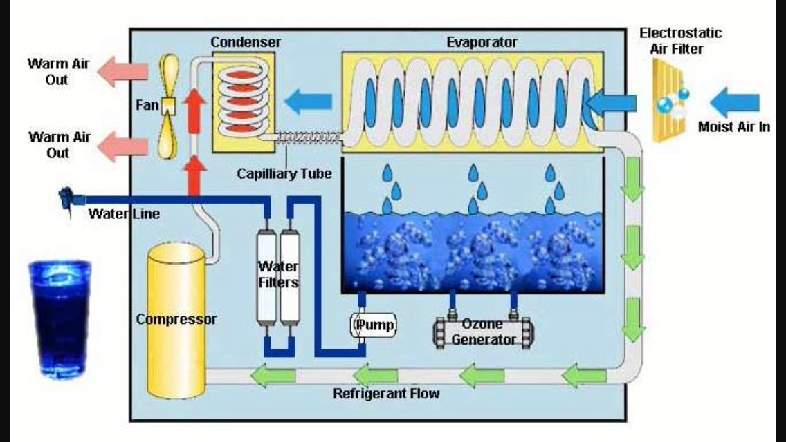 Atmospheric Water Generator Water from humid air