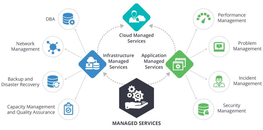 What Is Managed Service Provider And What Does It Offer Data Services Network Attached Storage Provider