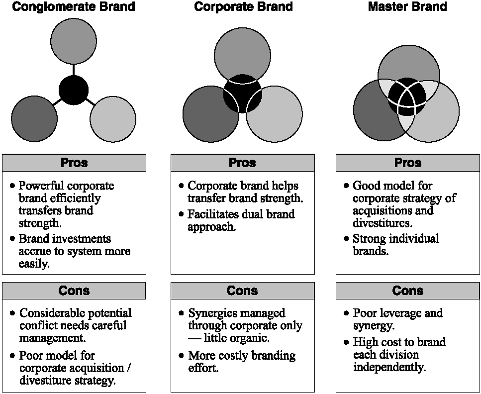 Brand Architecture Pros And Cons Of Various Options Source Emeraldinsight Iheartbrand