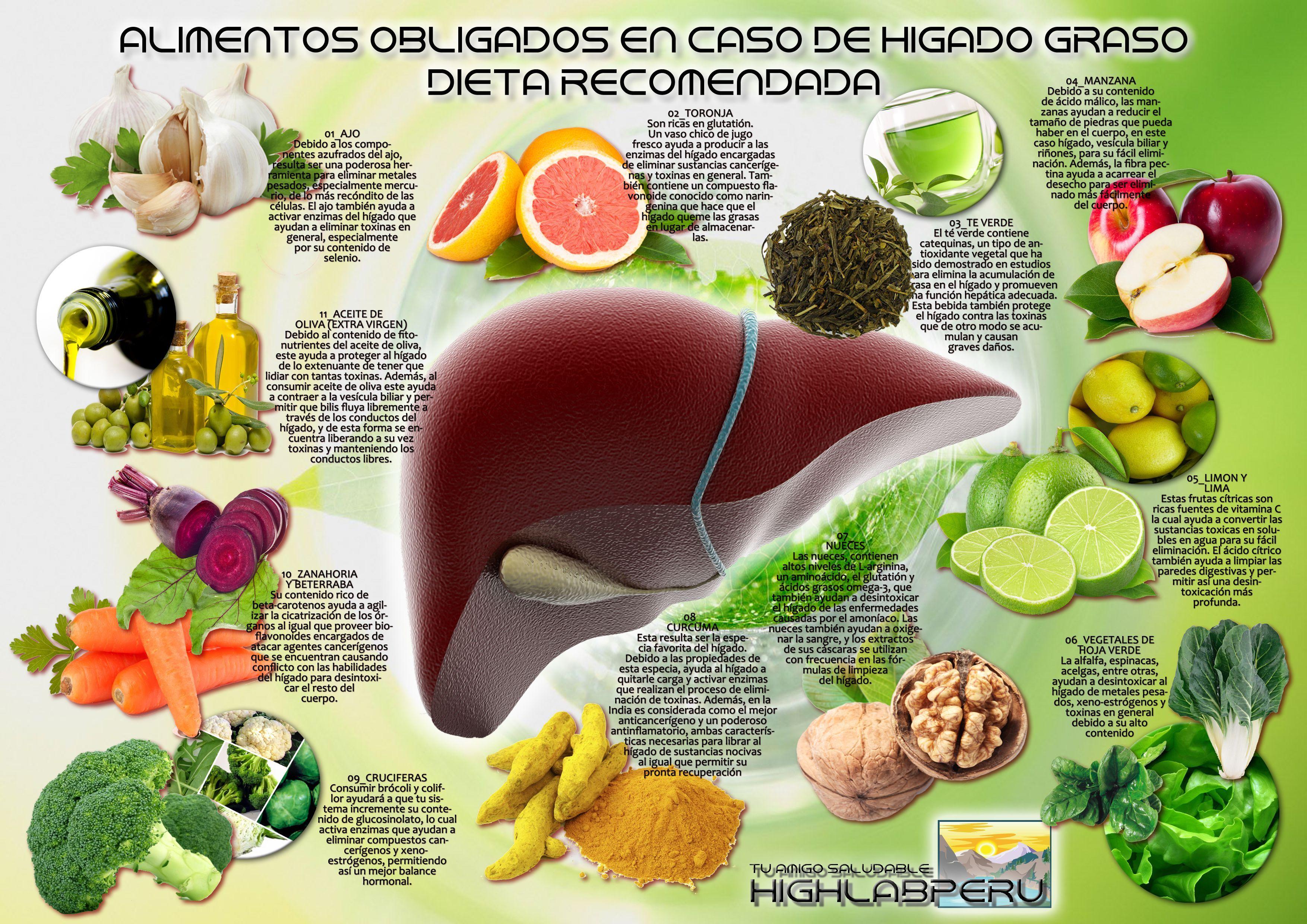 Dieta para el higado graso y gastritis