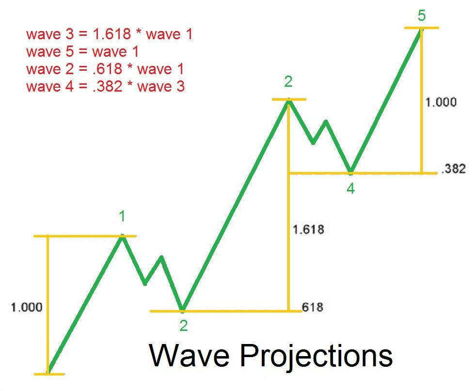 How to apply elliott wave theory to your trading and show