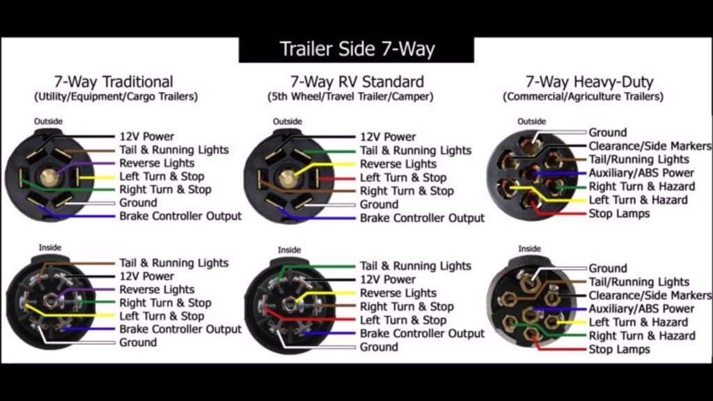 Drawing Attention 7 Way Trailer Wiring Diagram 6 Trailer Wiring Diagram Trailer Light Wiring Cargo Trailers