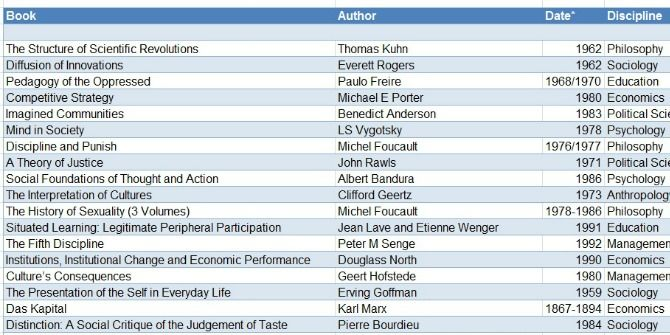 What are the most-cited publications in the social sciences (according to Google Scholar)?