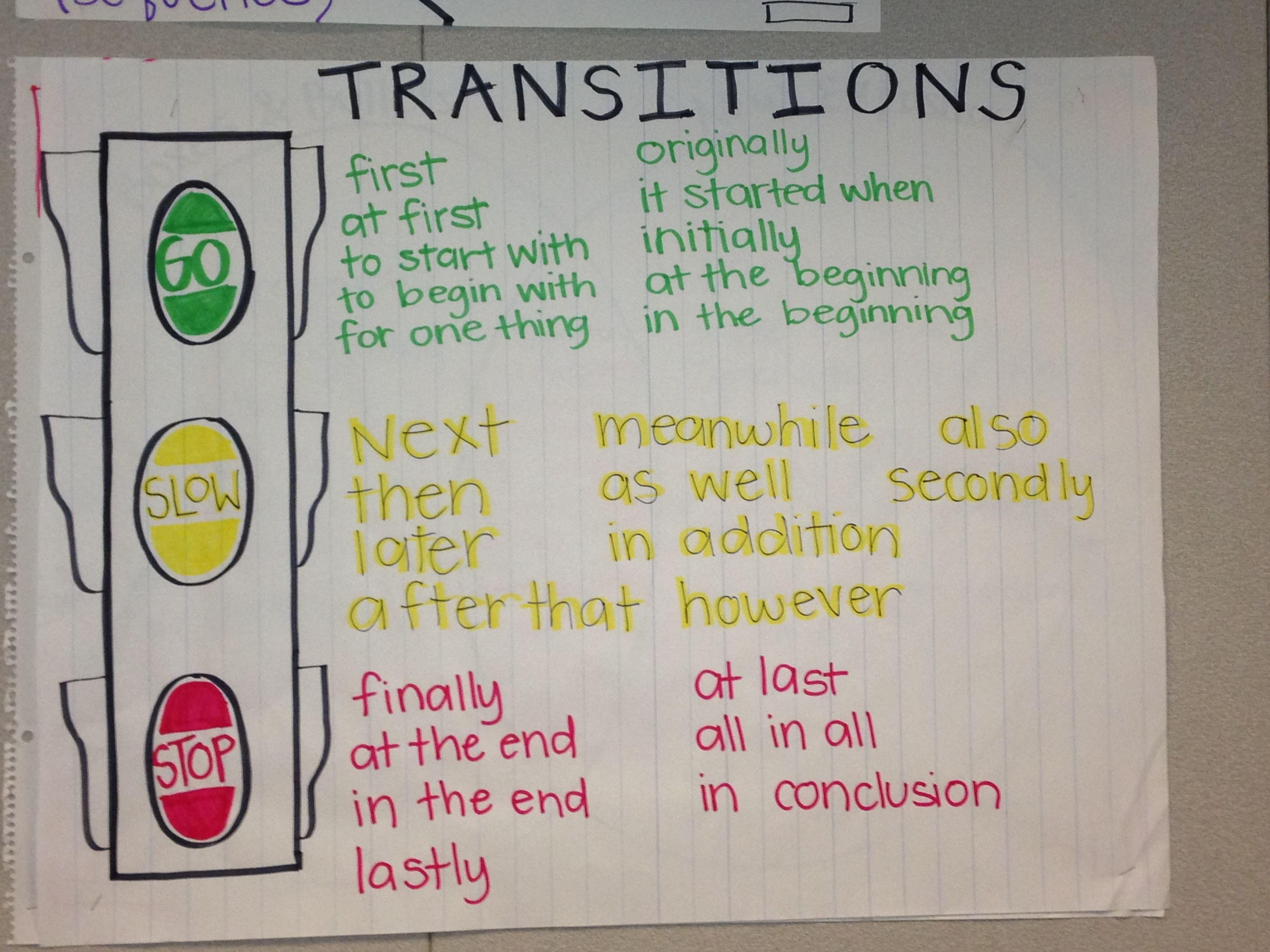 Transition Words Cheat Sheet