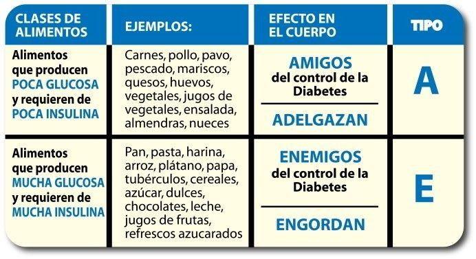Clasificación de alimentos de Frank Suarez. | Skinnier and