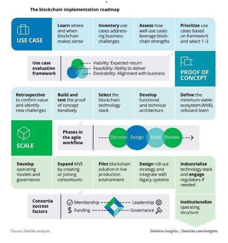 Apa Itu Teknologi Blockchain? Sebuah Panduan Penting | Binance Academy