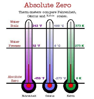 Absolute zero is the coldest possible temperatureTemperature is a - new tabla periodica lenntech