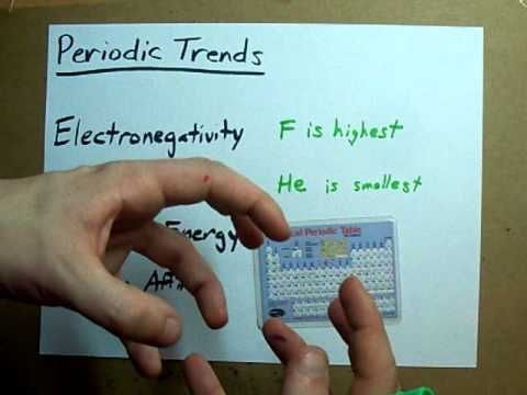 Periodic Trends  What They Are How To Remember Them  Youtube