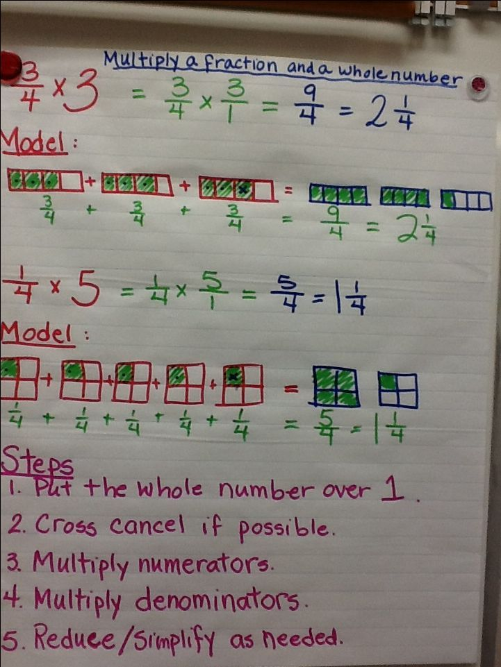 Multiply a fraction by a whole number anchor chart (picture