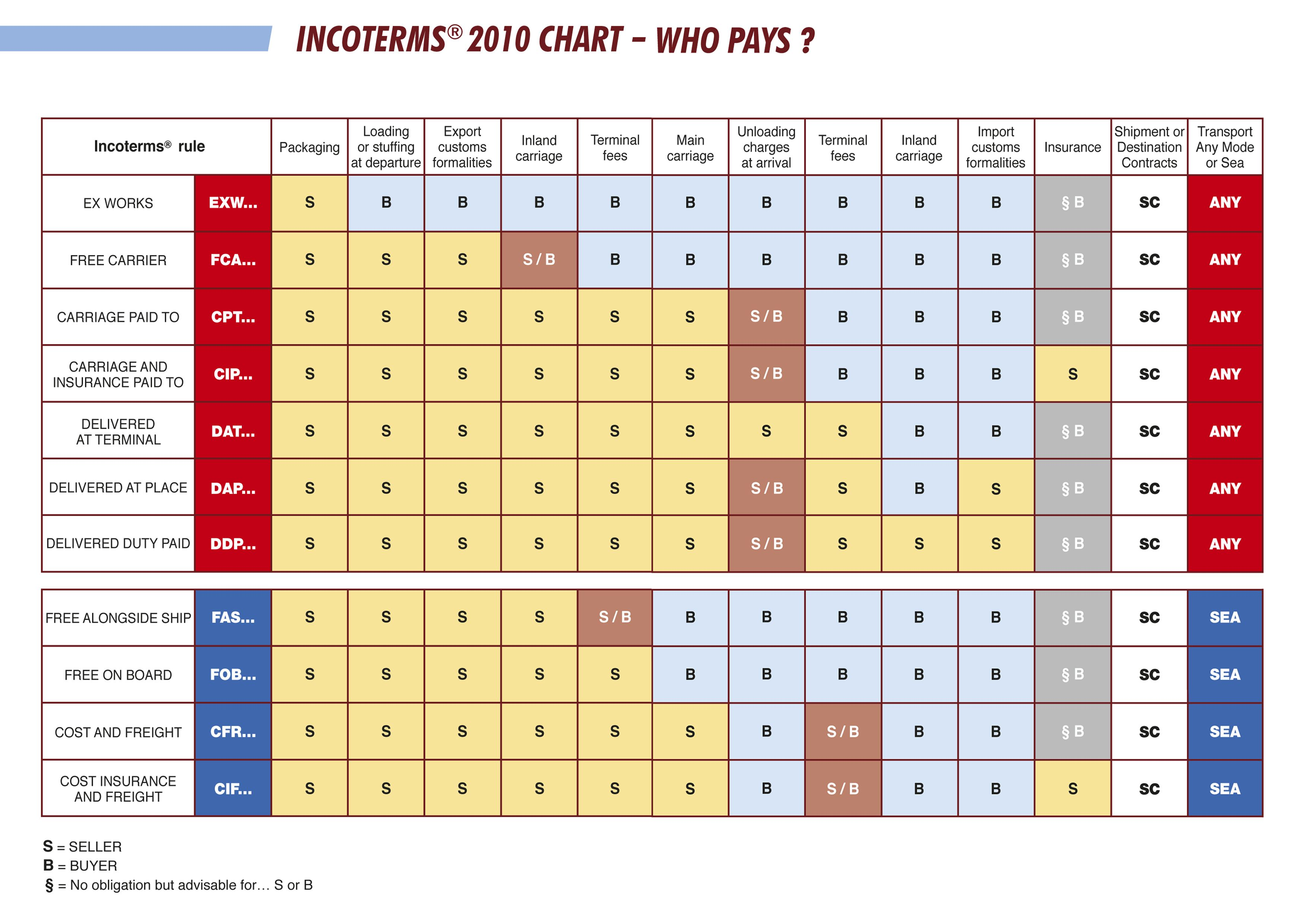 Incoterms 2010 Operations Management Supply Chain Management