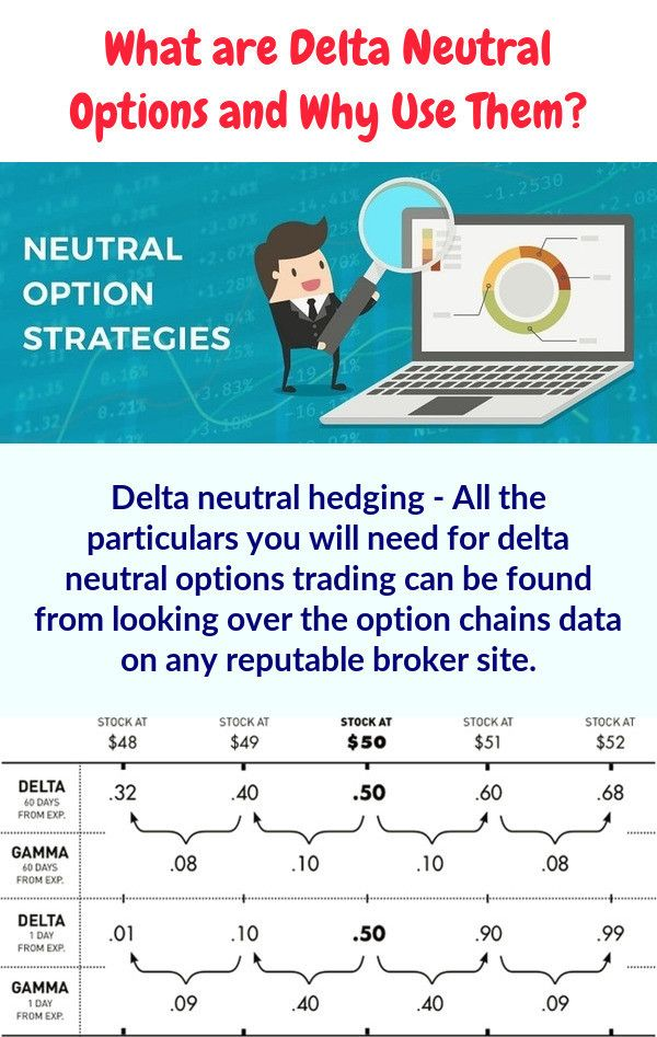 Futures Options: Using a Delta Neutral Trading Strategy | Daniels Trading