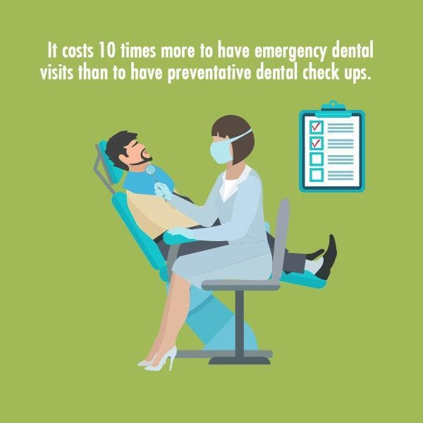 It costs 10 times more to have emergency dental visits than to have preventative dental check ups. #dentalfacts