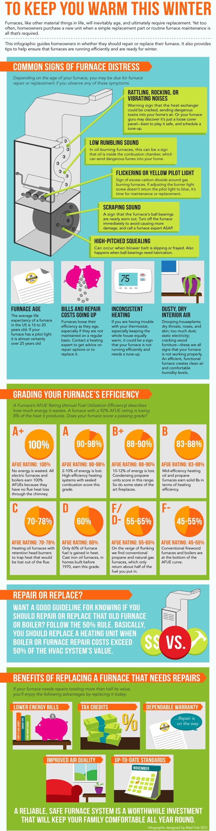 Pin by Trophy AC on Helpful facts Furnace maintenance