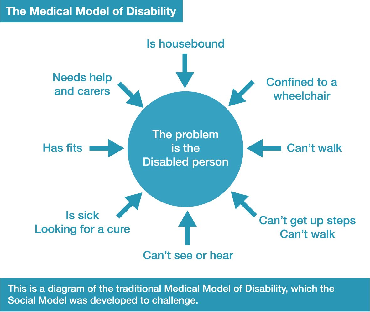 The Medical Model of Disability This is a diagram of the