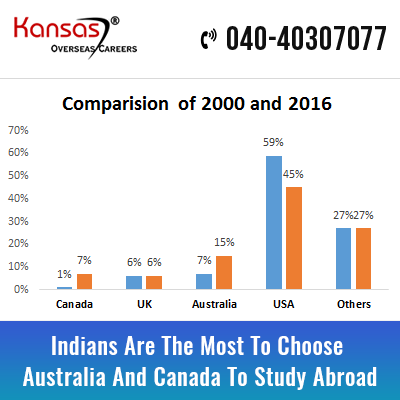 Indians Are The Most To Choose Australia And Canada To Study