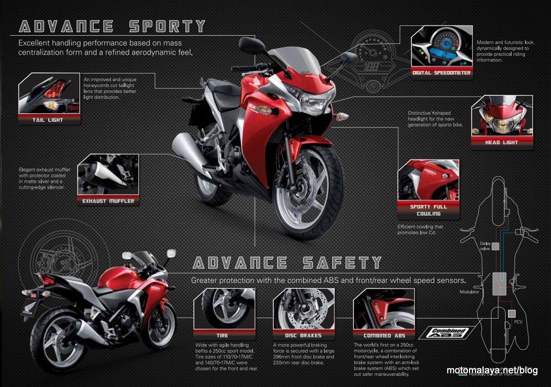 Honda Cbr 250 R Motorcycles Pinterest Cbr Honda And Cars