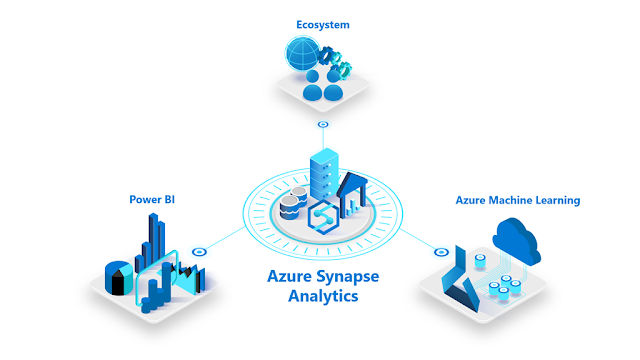 Https Microsoftonlineguide Blogspot Com 2020 07 Five Reasons To View This Azure Synapse Analytics Virtual In 2020 Data Warehouse Data Analytics Data Analytics Tools
