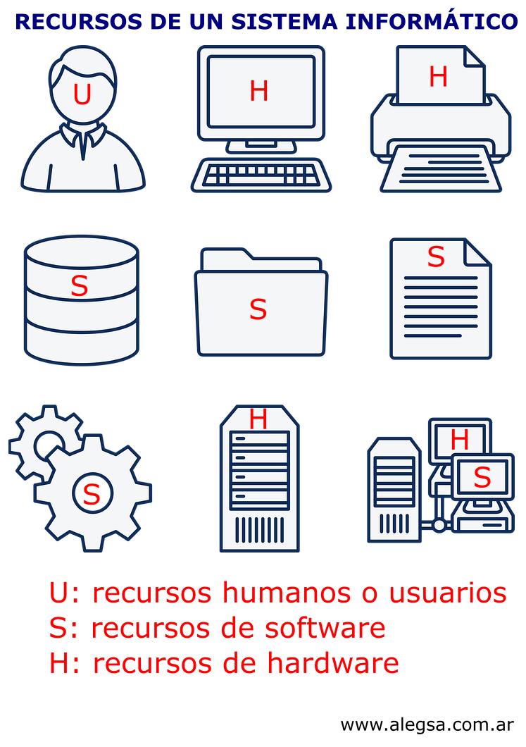 Definicion De Sistema De Informacion Informatica Informatica Y Computacion Lenguaje De Programacion