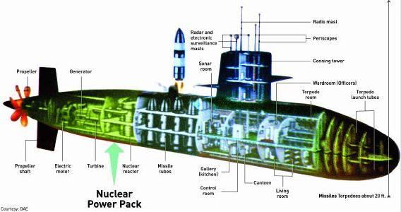 Submarine Nuclear Reactor Google Search Submarines