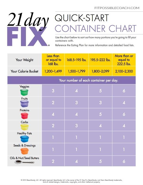 day fix quick start container guide weightlossmotivation also rh pinterest