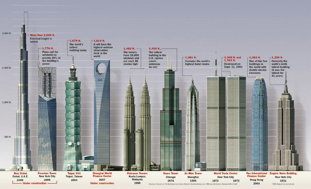 Get Obsessive With These Size Comparison Charts Wellness Design Skyscraper Building
