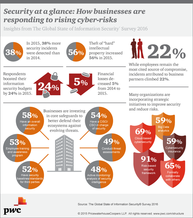 The Global State Of Information Security Survey 2018 Cyber