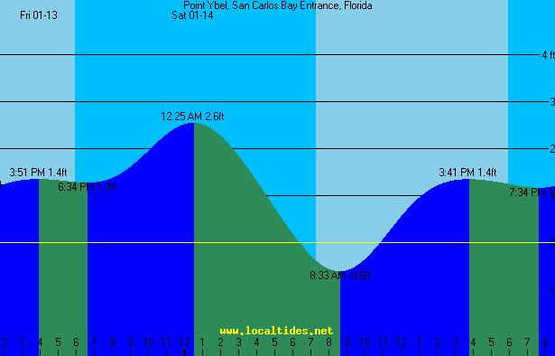 Sanibel Island Tide Charts Keninamas