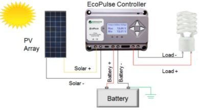 Pleasant Ecopulse Pwm Solar Charge Controller Connection Diagram New1 Wiring Digital Resources Sapebecompassionincorg