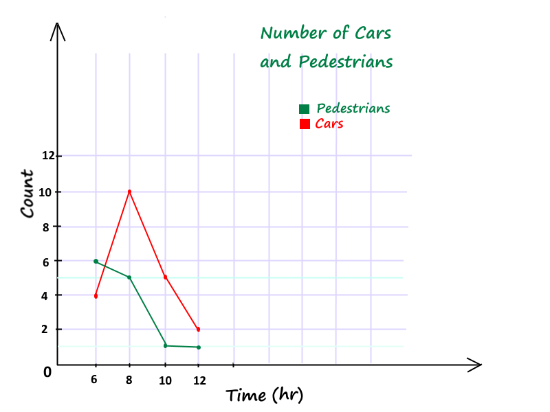 Drawing A Line Graph For The Counting Cars Activity Line Graphs Bar Graphs Math For Kids