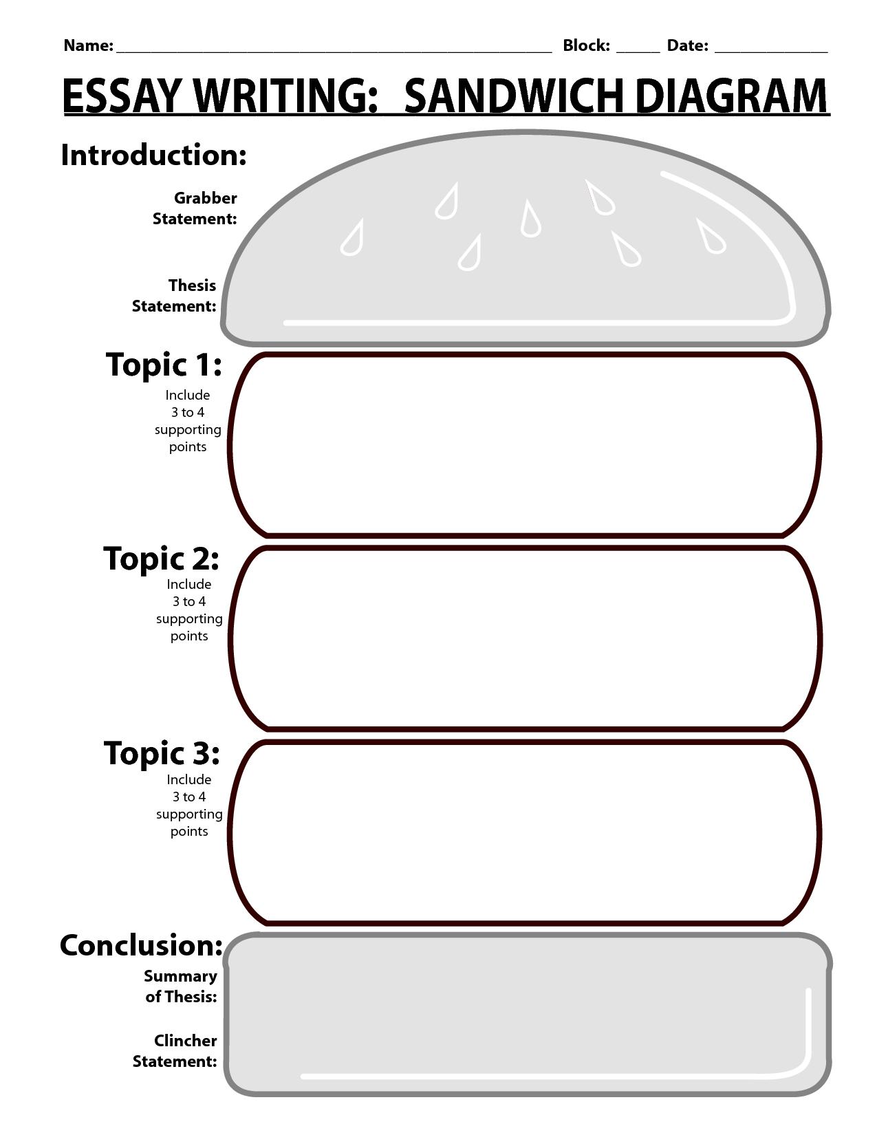 medium resolution of sandwich writing template essay writing sandwich diagram pdf