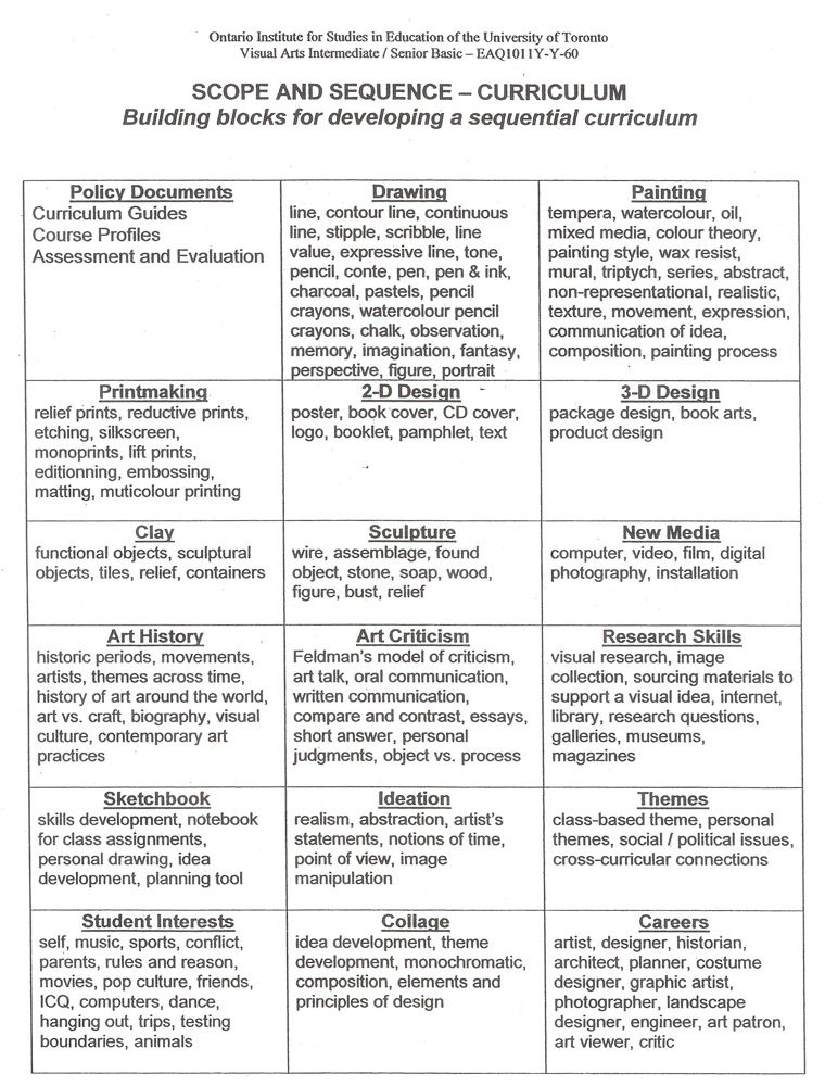 Scope and sequence chart for teaching art  | Art Curriculum/IB MYP
