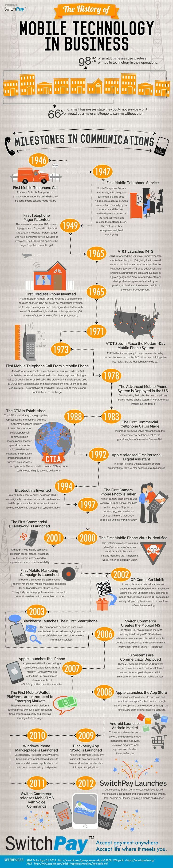 Business infographic Infographic The History of Mobile
