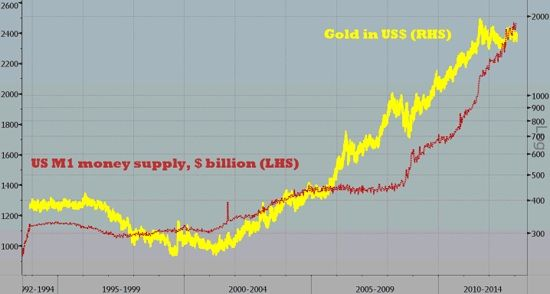 Money Supply Monetary Base Fuel The Price Of Gold And Silver