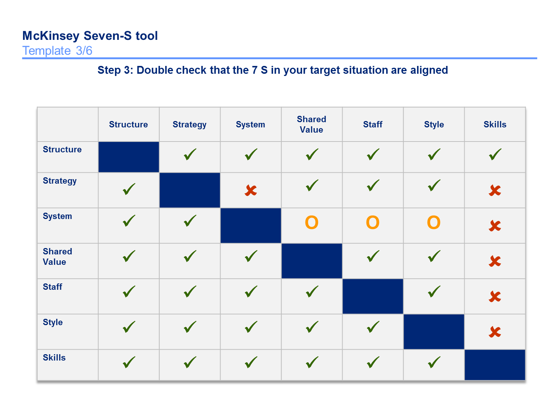 Mckinsey 7s Framework Templates