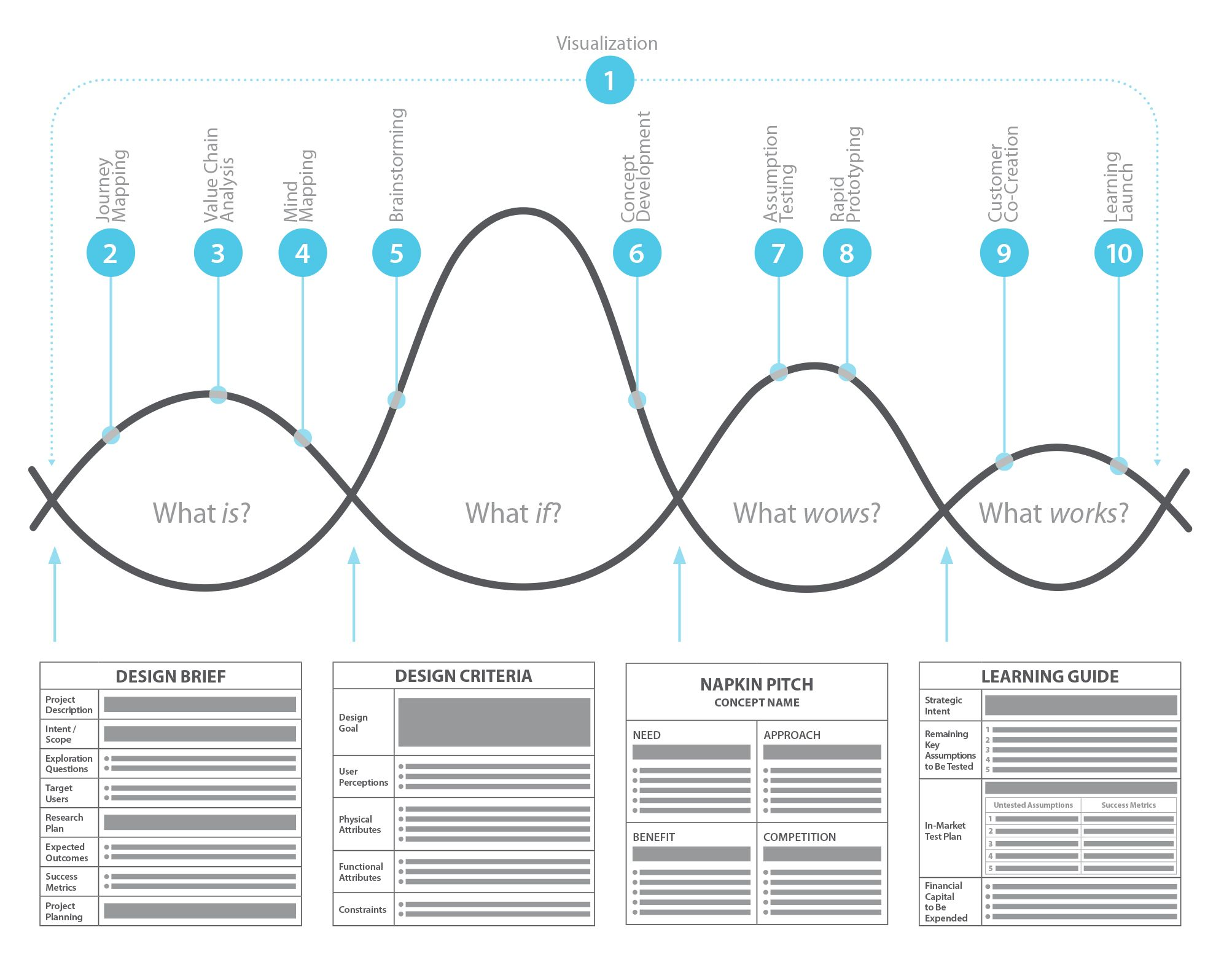 An Approach To Human Centered Design For Business Managers
