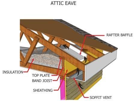 Installing Attic Insulation Installing Attic Insulation Attic Renovation Attic Ventilation
