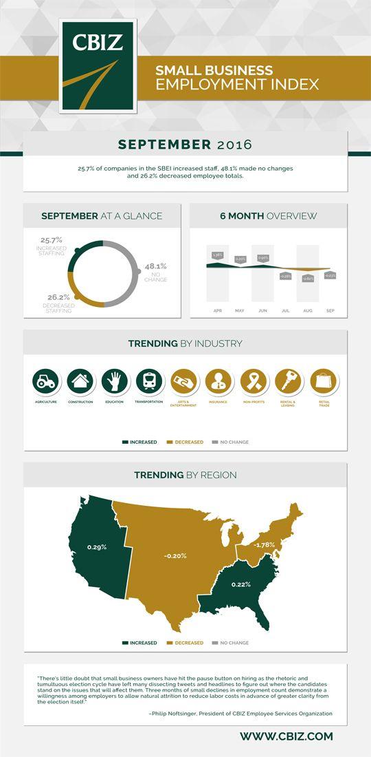 N September 25 7 Percent Of Companies Increased Hiring 26 2